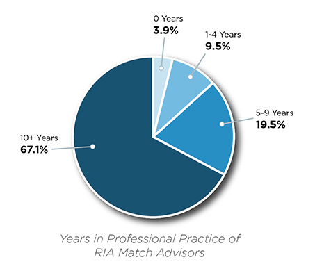 Breakout of RIA Match subscribers by years of experience