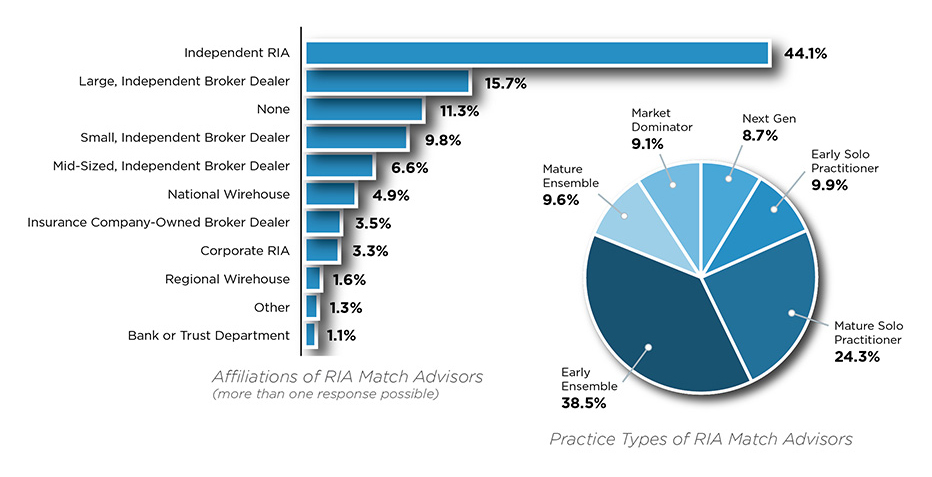 Breakout of RIA Match subscribers by firm type and affiliation