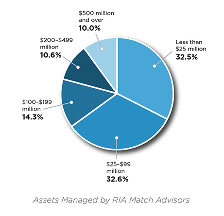 Breakout of RIA Match subscribers by AUM